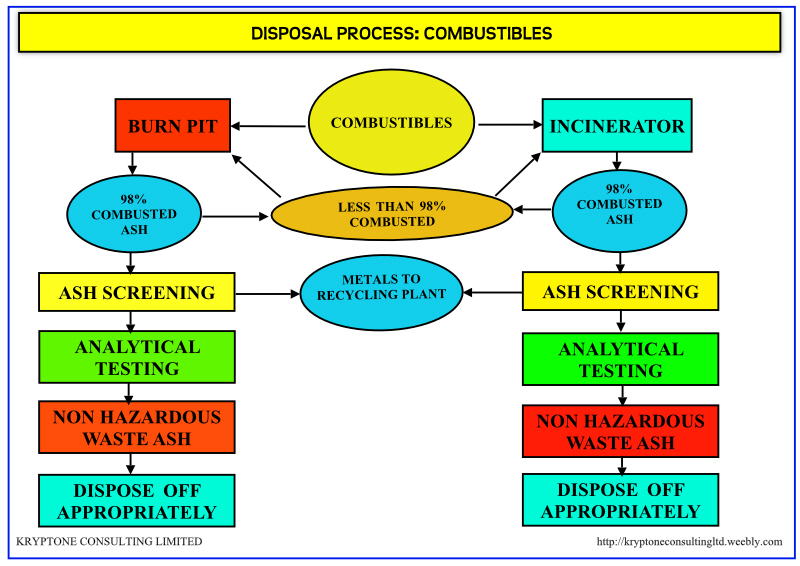 Waste Management Process Flow Diagrams Kryptone Consulting Ltd Kenya