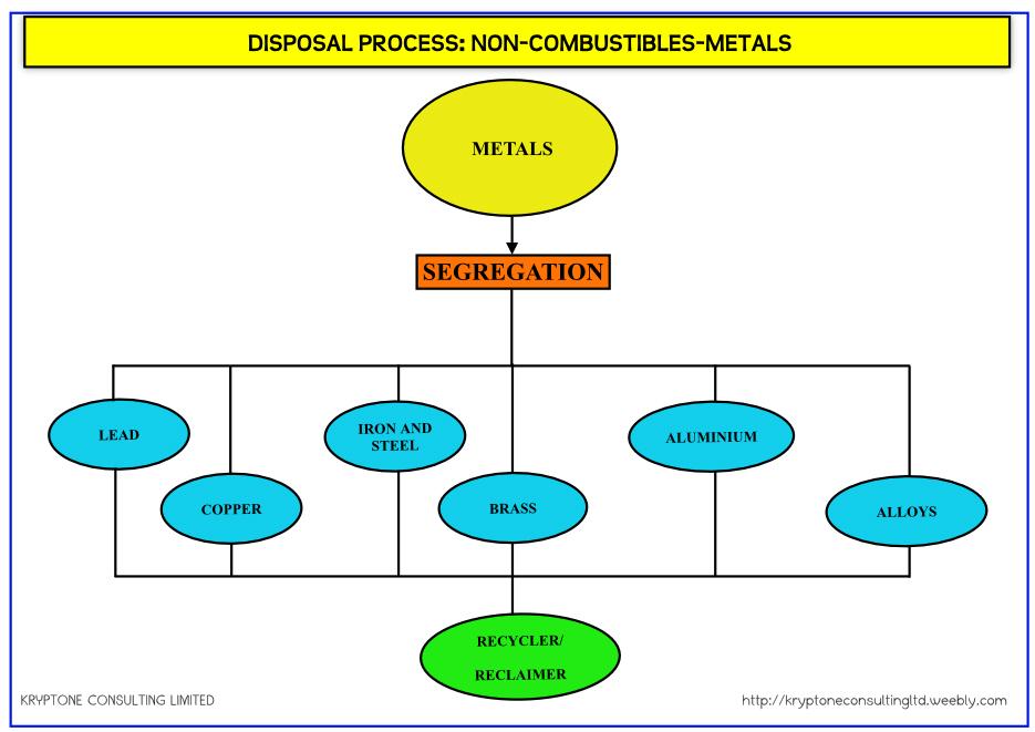 Waste Management Process Flow Diagrams Kryptone Consulting Ltd Kenya